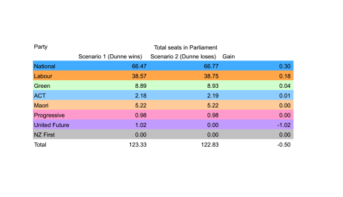 Comparison of total number of seats won in Parliament by each party for two different scenarios